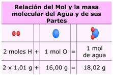 Relación de mol y masa molecular de agua