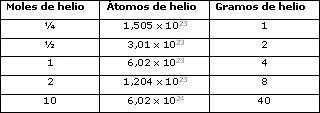 Tabla de moles y átomos del Helio